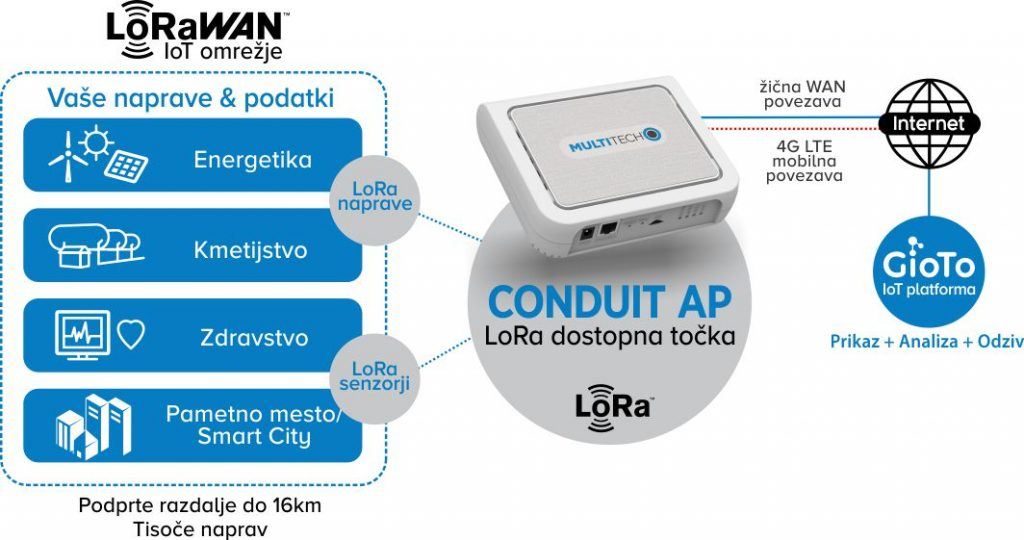 MultiTech Conduit AP - LoRa dostopna tocka