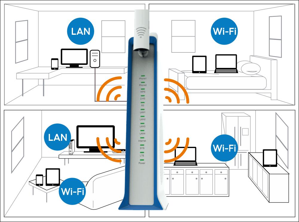 Brax DaTa 4G/LTE mobilni usmerjevalnik
