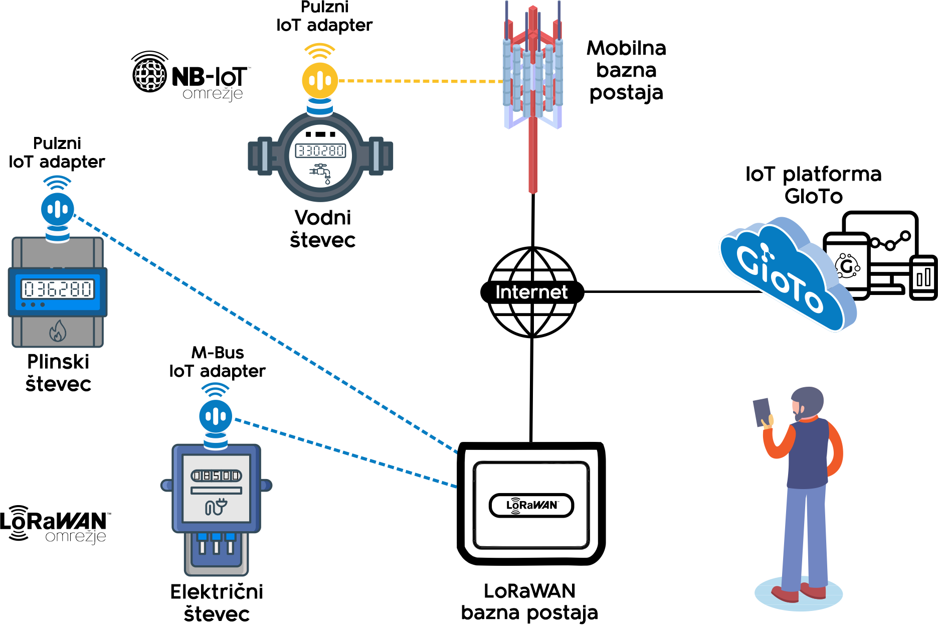 Prikaz delovanja daljinskega IoT odčitavanja števcev
