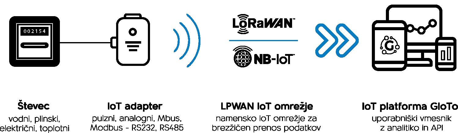 Gradniki rešitve daljinskega IoT odčitavanja števcev