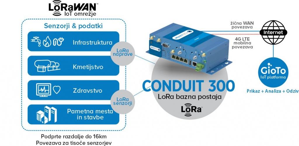 Multitech Conduit 300 prikaz delovanja