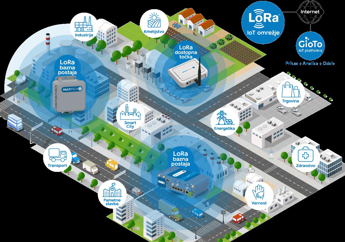Prikaz delovanja Multitech Conduit LoRaWAN omrežja