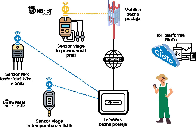 Prikaz delovanja IoT rešitev v kmetijstvu